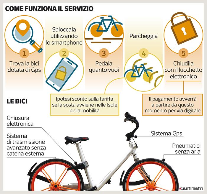 info servizio bike sharing flusso libero